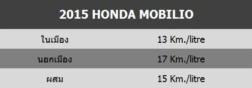 2015 Honda Mobilio_Spec_Fuel