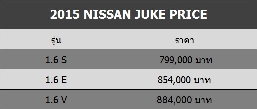 2015 Nissan Juke_Spec_Price