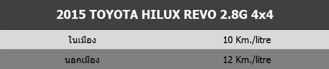 2015 Toyota Hilux Revo 2.8G 4x4_Fuel