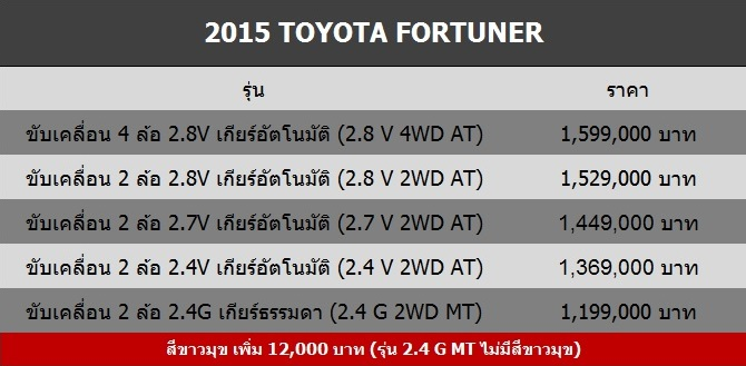 2015 All New Fortuner Price