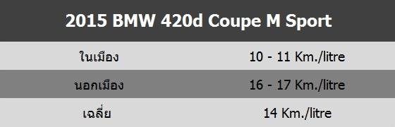 2015 BMW 420d M Sport Flue