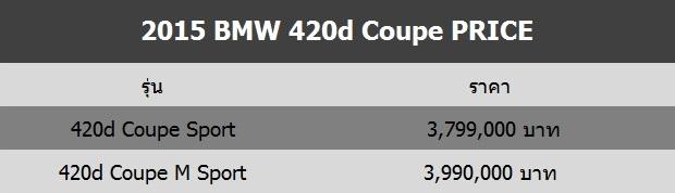 2015 BMW 420d M Sport Price
