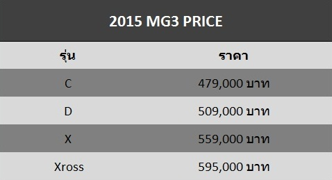 2015 MG3 Spec Price