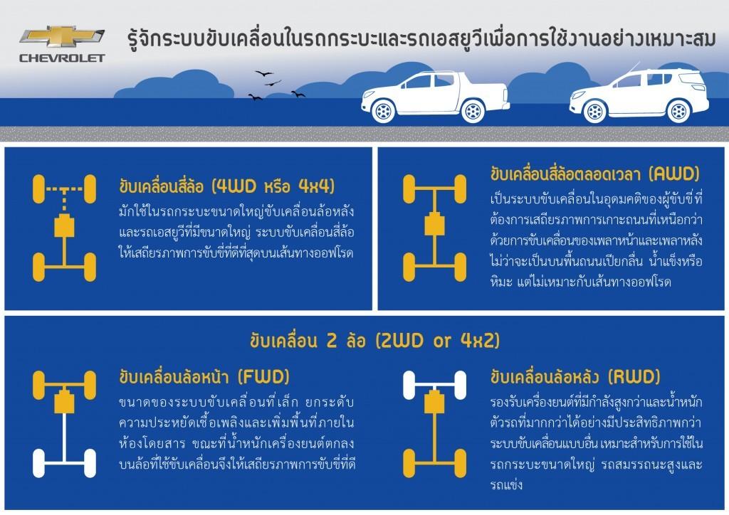 2015 Chev แนะการใช้ระบบขับ 4 (3)