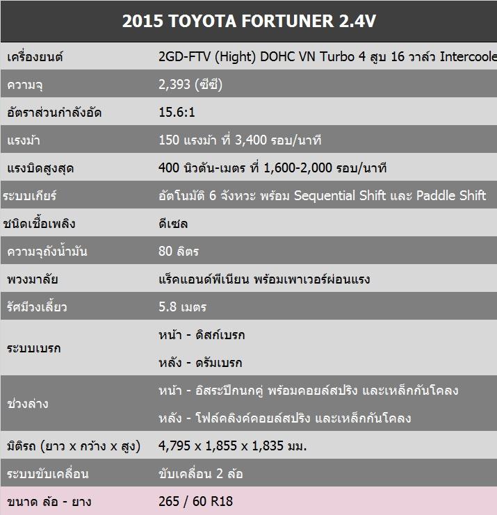2015 Toyota Fortuner 2.4 Spec