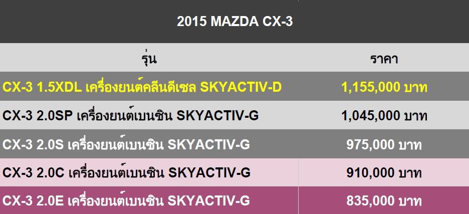 2015 Mazda CX-3 Price