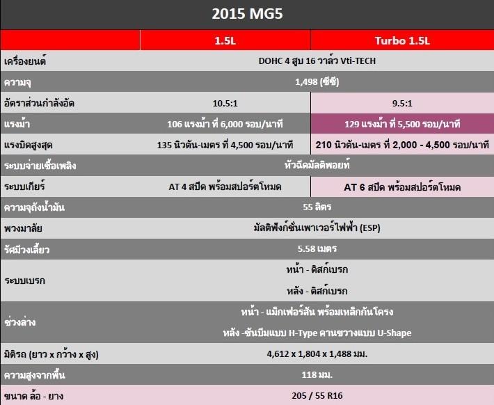 2015 MG5 Spec