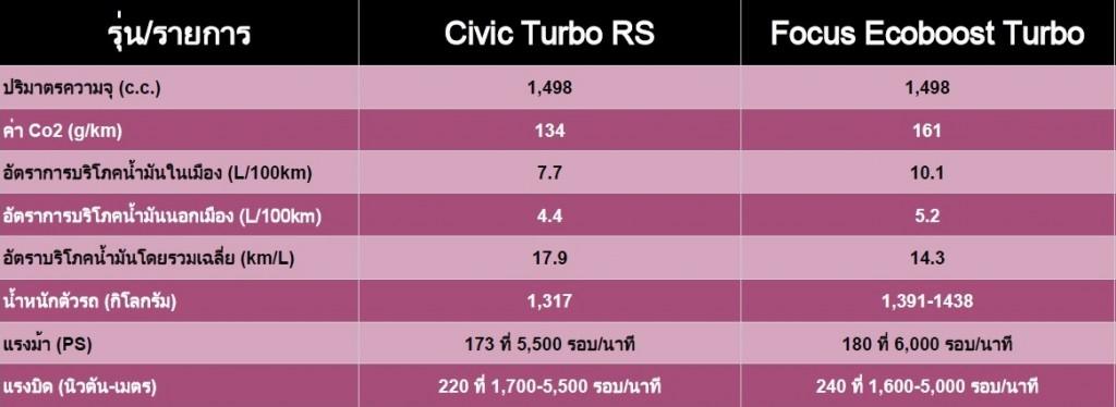 ตารางเปรียบเทีบ Ford Focus - Honda Civic Turbo 2